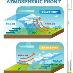 Warm Front Diagram Gear Ratio Atmospheric Vector Illustration With Cold