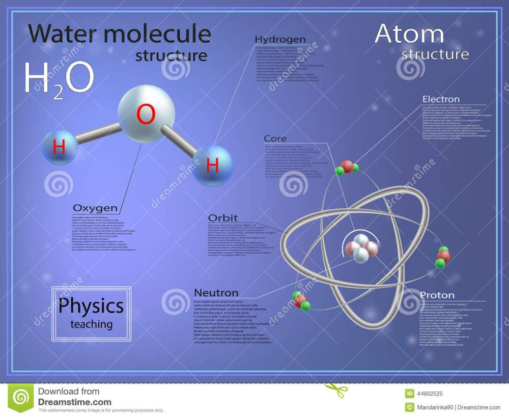 medium resolution of atomic and molecular structure of water