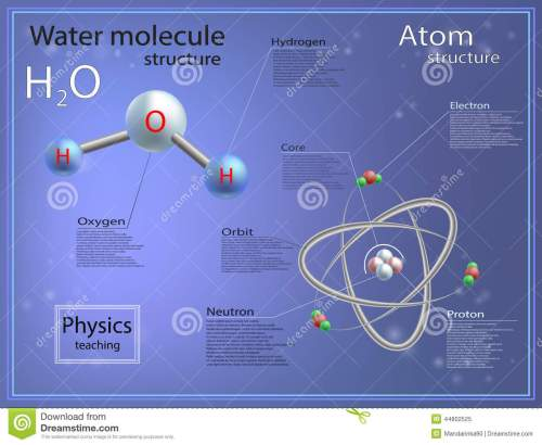 small resolution of atomic and molecular structure of water