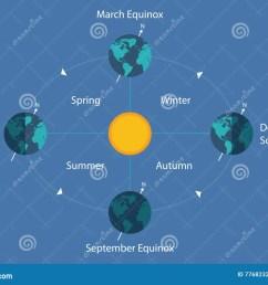 autumnal equinox solstice diagram eart sun day night illustration [ 1300 x 1000 Pixel ]