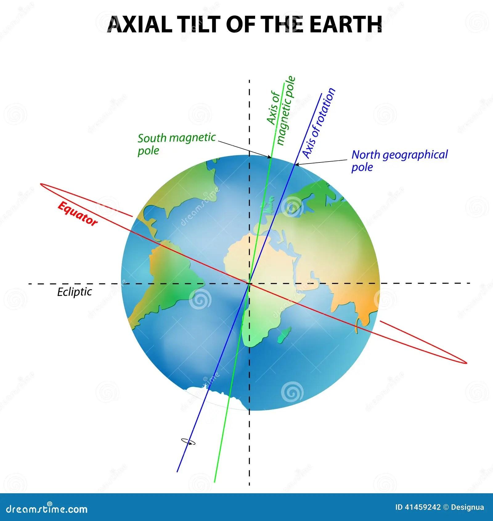 Axial Tilt Of The Earth Stock Vector