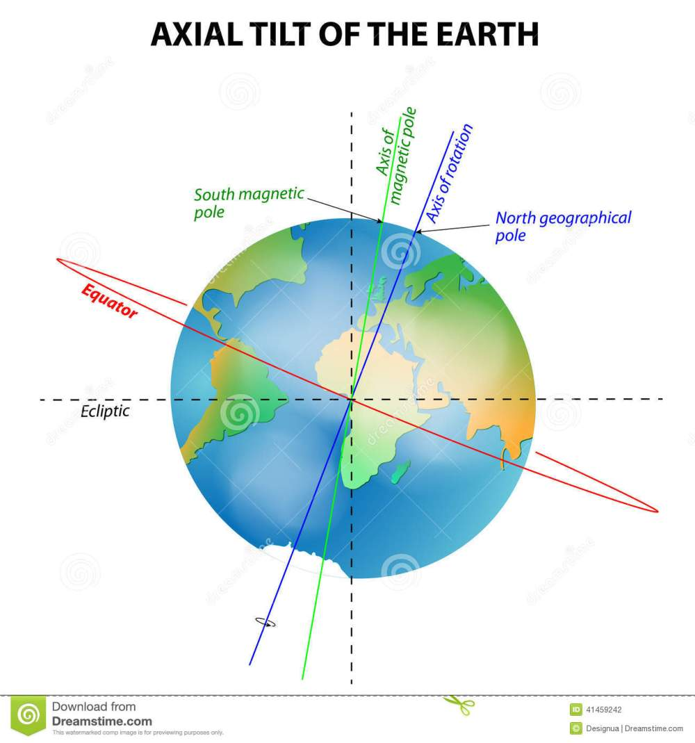 medium resolution of axial tilt of the earth vector diagram
