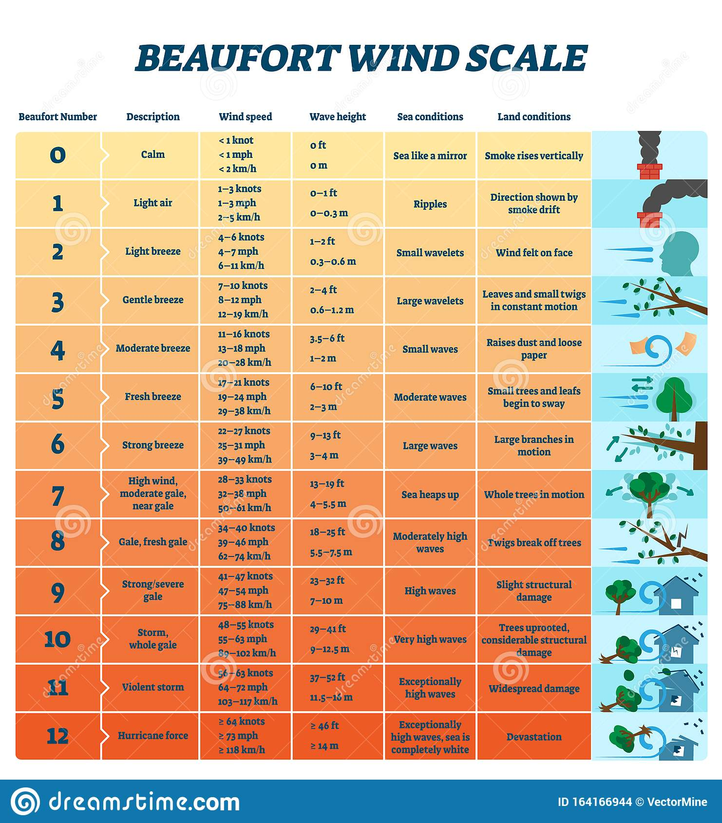 Beaufort Wind Scale Vector Illustration Labeled Air