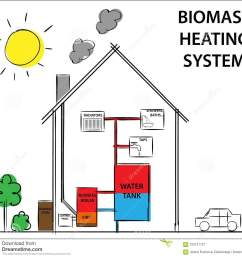 biomass or wood fuelled heating systems how its work diagram drawing concept  [ 1300 x 1198 Pixel ]