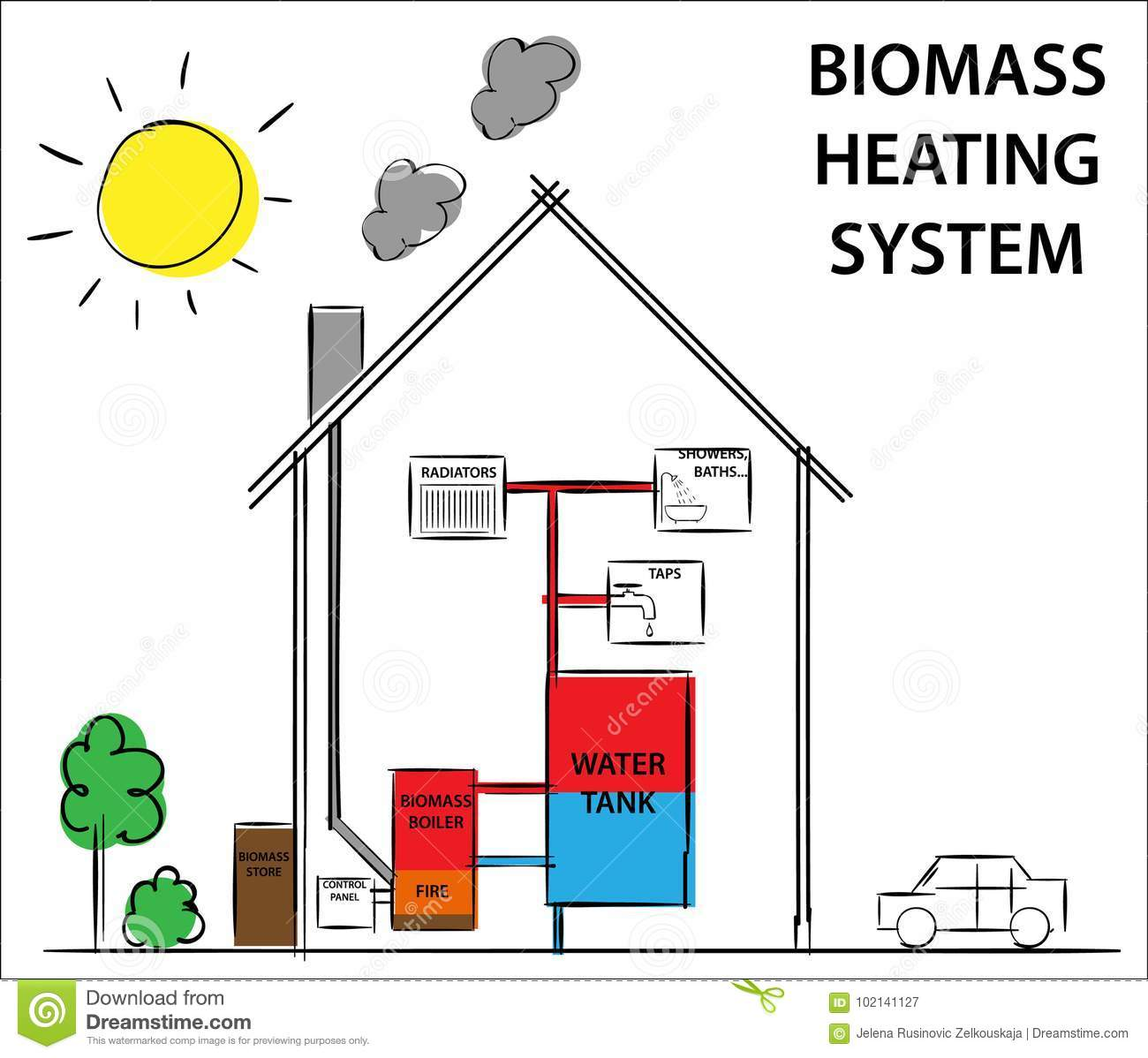 hight resolution of biomass or wood fuelled heating systems how its work diagram drawing concept