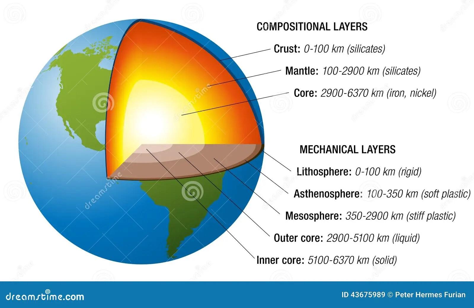 Blanc De Structure De La Terre Illustration De Vecteur