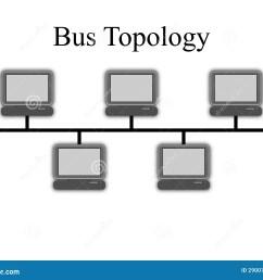 bus topology diagram [ 1300 x 1065 Pixel ]
