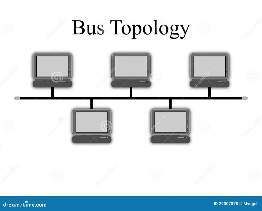 medium resolution of bus topology diagram