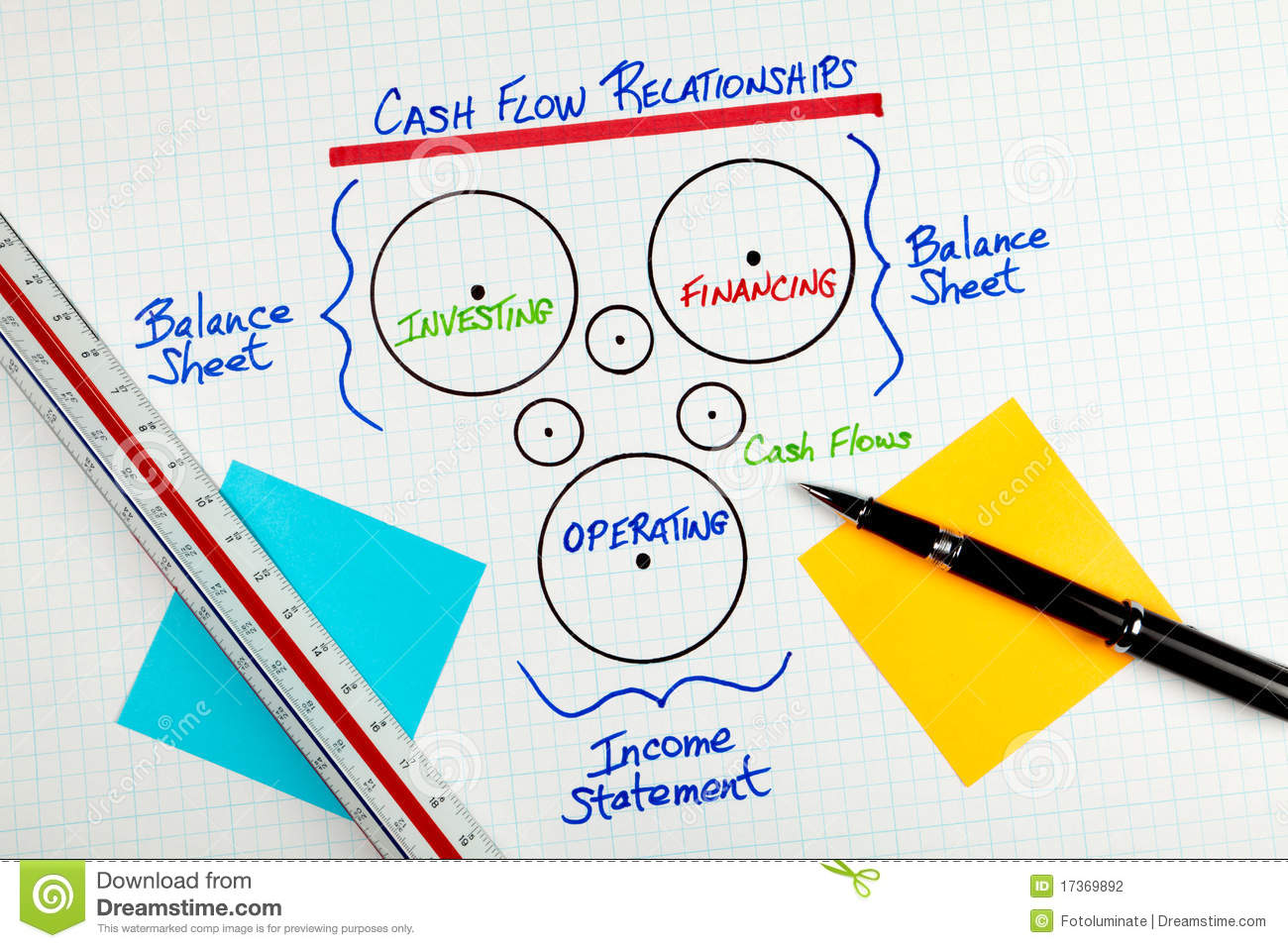 Business Cash Flow Accounting Relationship Diagram Stock