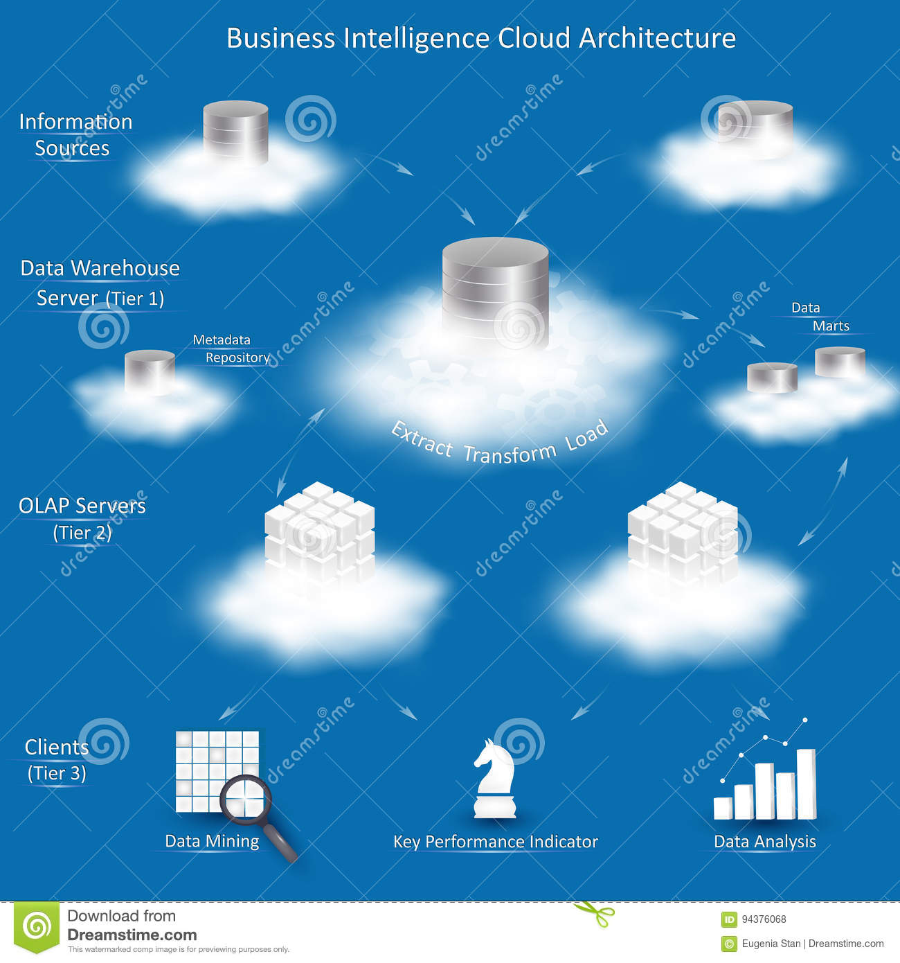 Business Intelligence Cloud Architecture Stock Vector