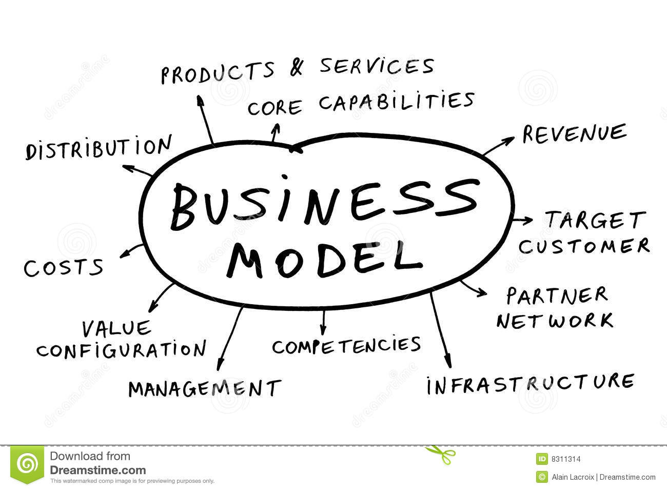 Business model stock photo. Image of decisions, cost