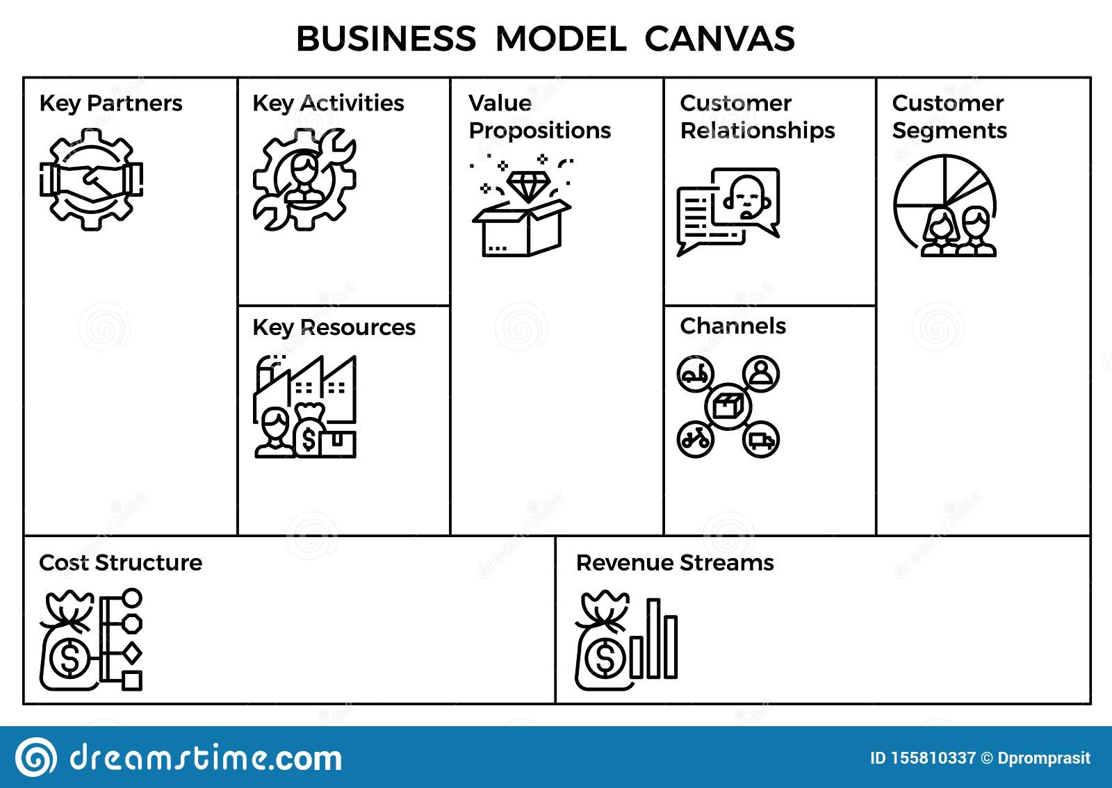 Business Model Canvas Template Stock Illustration Illustration Of Keypartners Channels 155810337