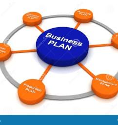 business plan concept diagram chart management multicolor circle illustration 34984250 megapixl [ 1300 x 917 Pixel ]