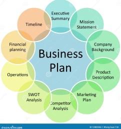 business plan management components strategy concept diagram illustration [ 1347 x 1300 Pixel ]