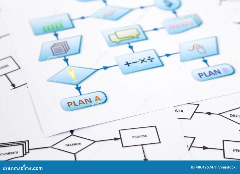 medium resolution of business plan process flow chart