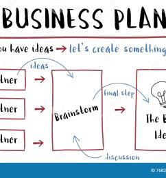 business plan strategy diagram concept [ 1300 x 870 Pixel ]