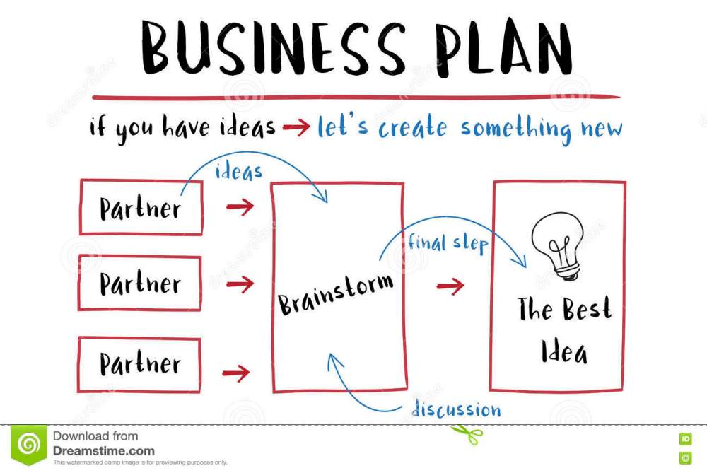 medium resolution of business plan strategy diagram concept