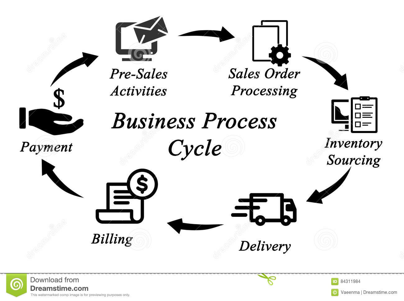Business Process Cycle Stock Illustration Illustration Of