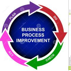 Performance Improvement Cycle Diagram Hdmi Wiring Business Process Stock Image