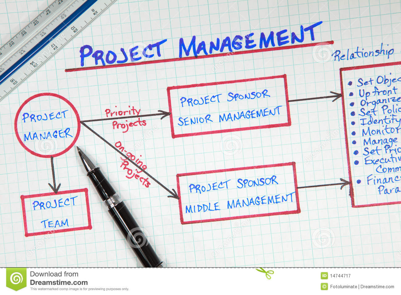 project management office structure diagram 2005 jeep grand cherokee parts business stock image of