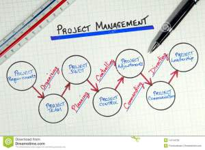 Business Project Management Diagram Stock Image  Image of