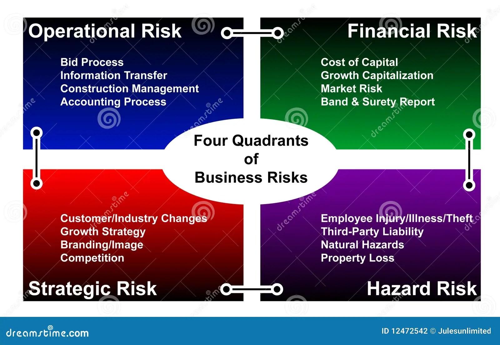 Business Risk Diagram