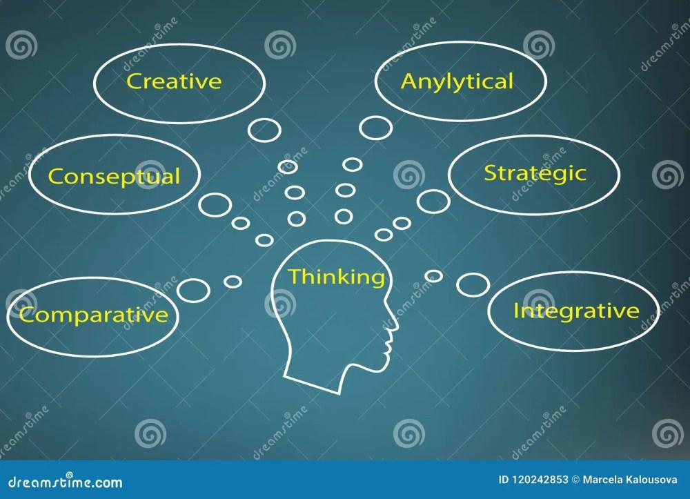 medium resolution of business writing various thinking of human