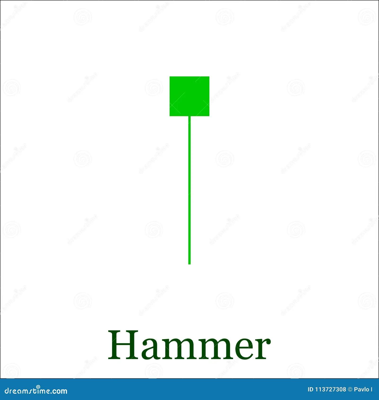 hammer candlestick chart pattern