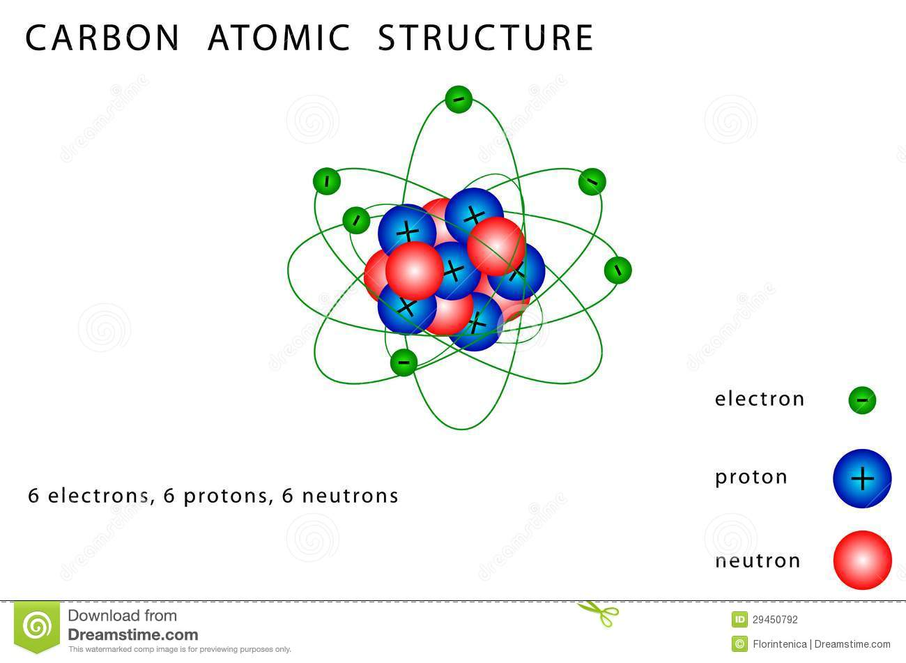 Carbon Atomic Structure Stock Vector Illustration Of Electron