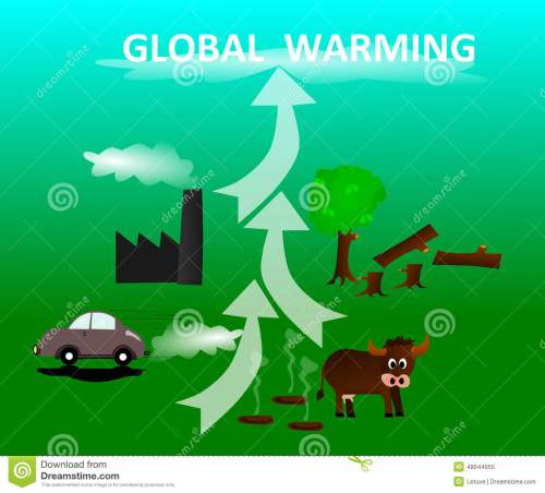 small resolution of climate change global warming diagram climate change chart printable cause and effect paragraphs printable cause and