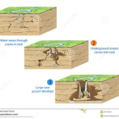 Diagram Of How A Waterfall Is Formed 12 Volt Toggle Switch Wiring Cave Formation Stock Illustration Scene