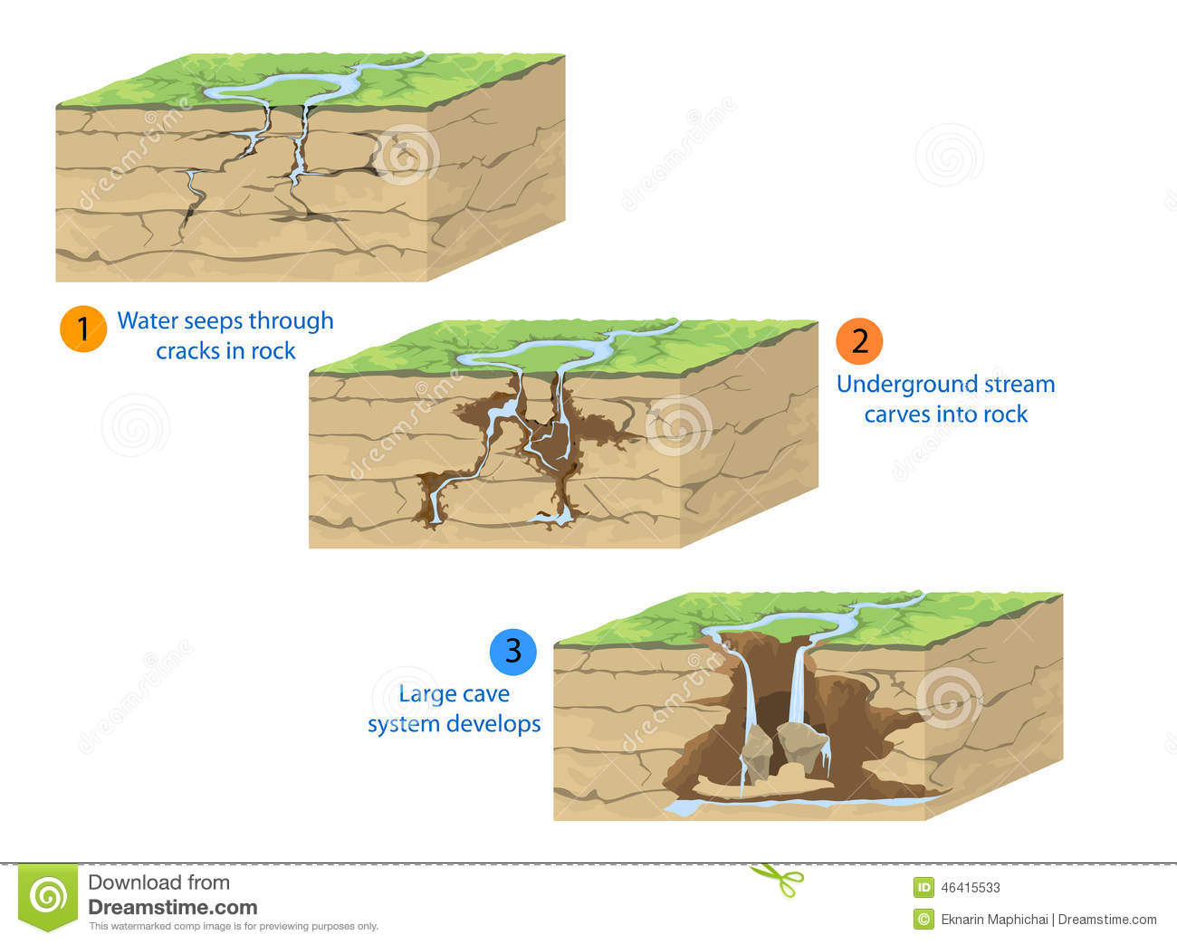 diagram of how a waterfall is formed pioneer radio wiring harness cave formation stock illustration scene