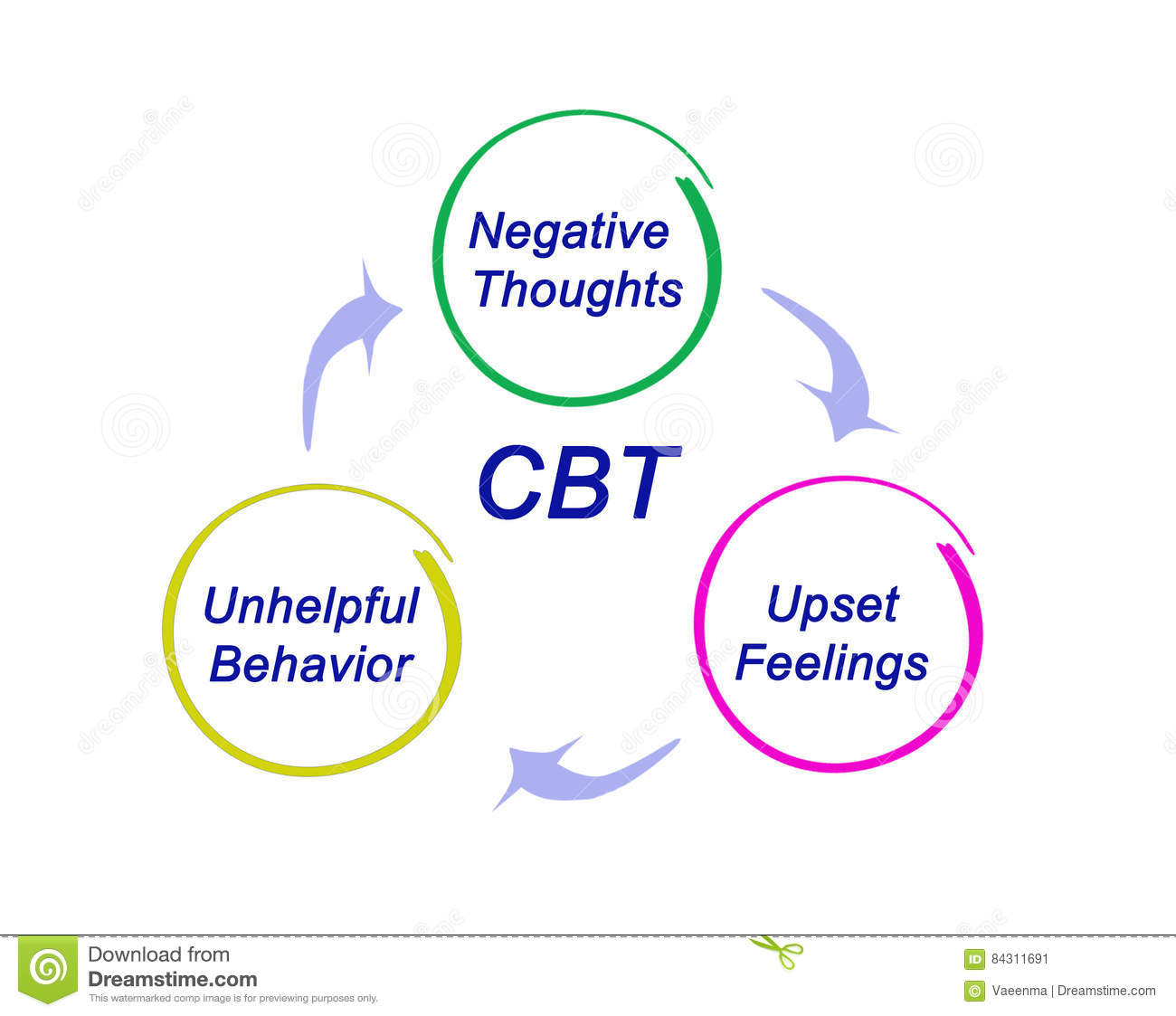 Cbt Diagram Stock Illustration Illustration Of Unhelpful