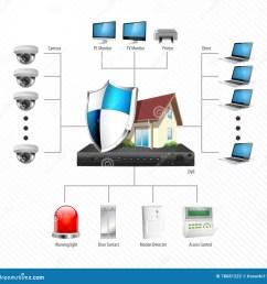 cctv installation diagram ip surveillance camera [ 1300 x 1348 Pixel ]