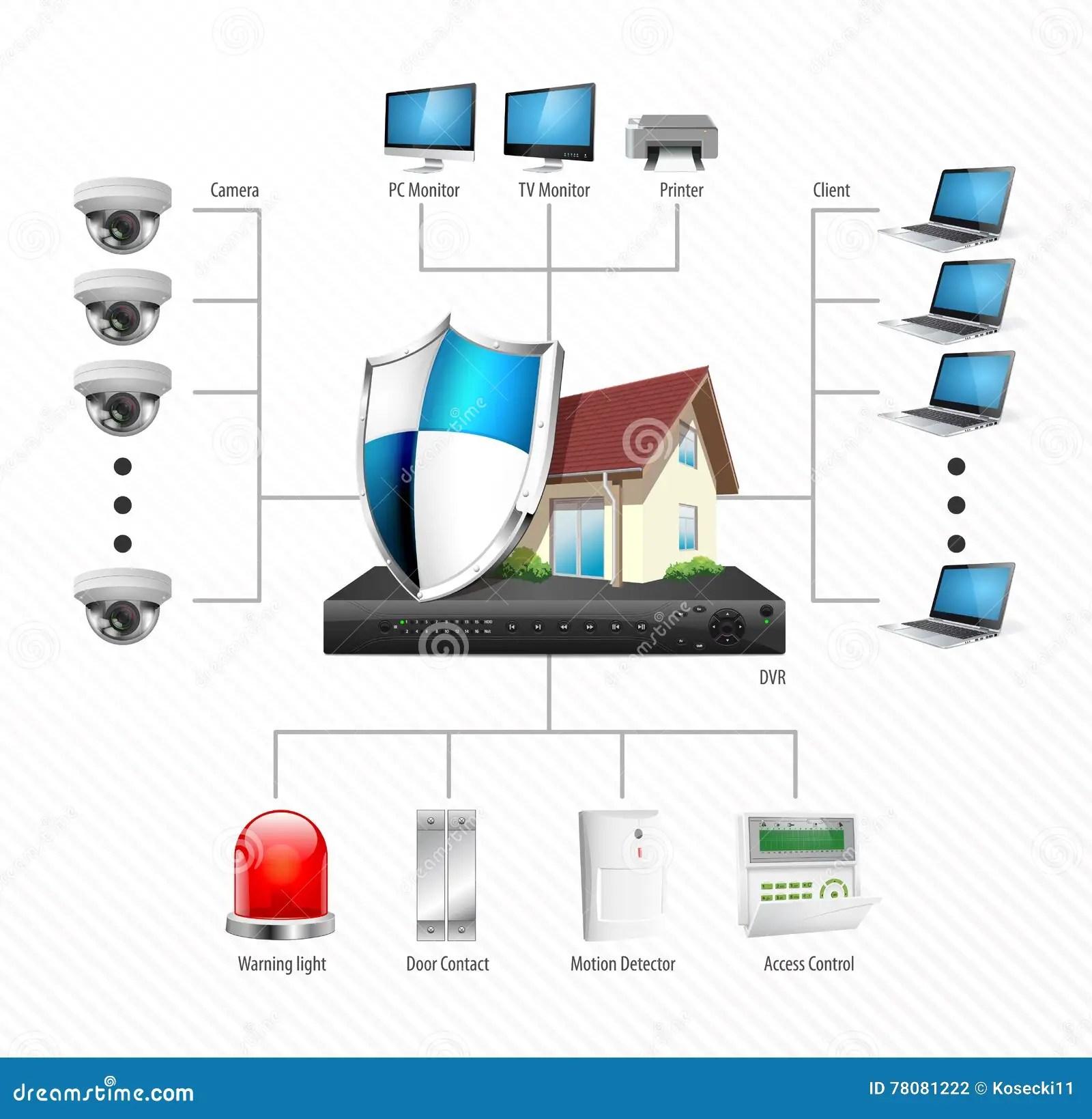 ip camera wiring diagram wrx stereo cctv installation surveillance stock