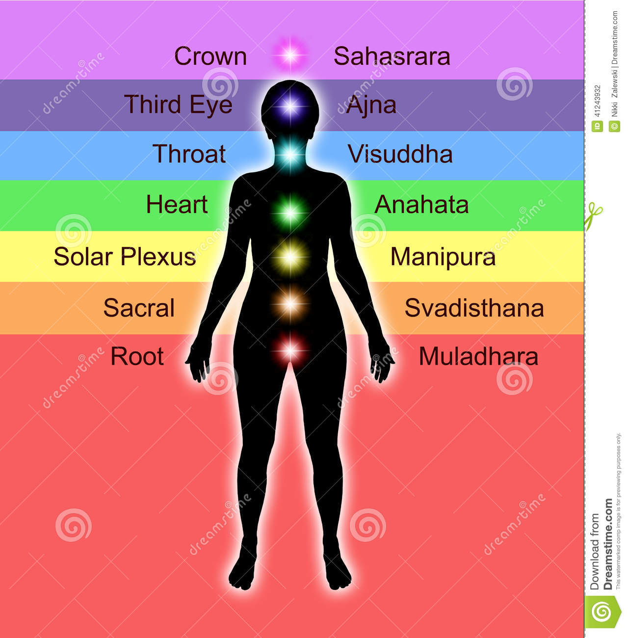 hight resolution of chakra diagram