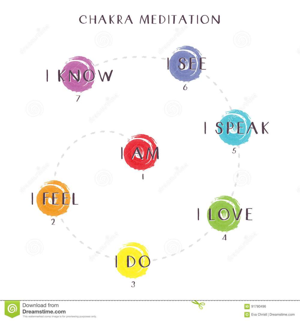 medium resolution of an illustrated chakra meditation diagram on a white background