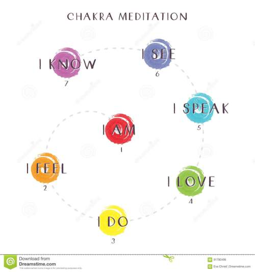 small resolution of an illustrated chakra meditation diagram on a white background