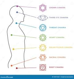 chakra system of human body chart seven chakra symbols location information of each chakra chakra centers [ 1300 x 1390 Pixel ]