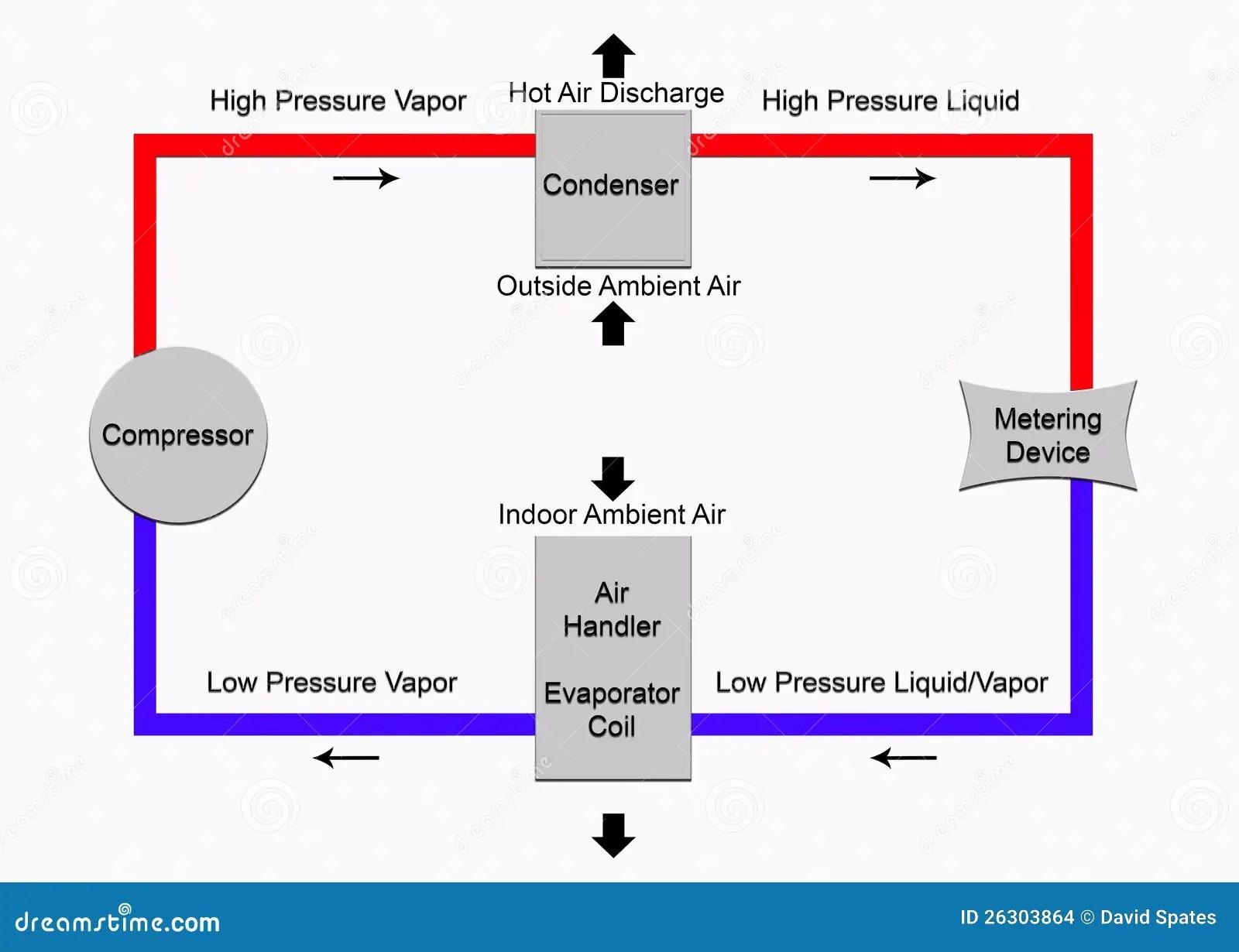 ts diagram of vapour compression cycle wiring for a pioneer car stereo ciclo de refrigeración básico stock ilustración