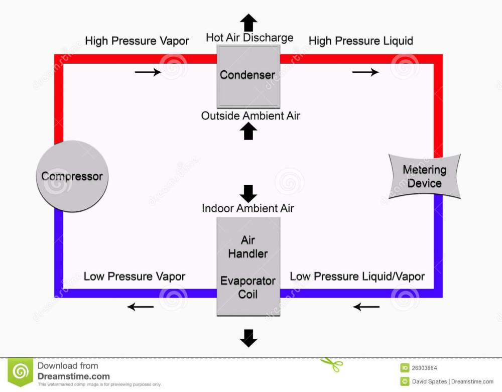 medium resolution of very basic diagram of the refrigeration cycle found in air wiring diagram for you
