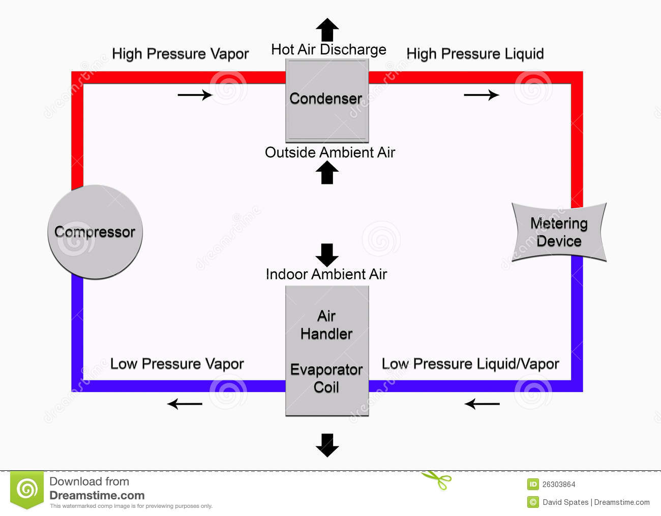 hight resolution of very basic diagram of the refrigeration cycle found in air wiring diagram for you