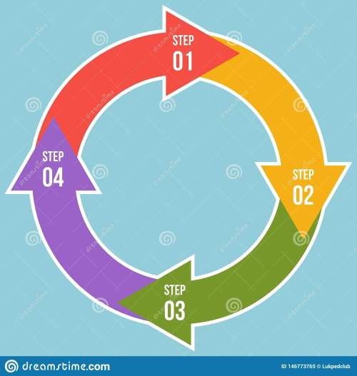 small resolution of circle chart circle arrows infographic or cycle diagram templates with 4 steps