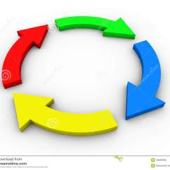Arrow Circular Process Diagram Stratos Bass Boat Wiring Flow With Arrows Colorful Royalty Free
