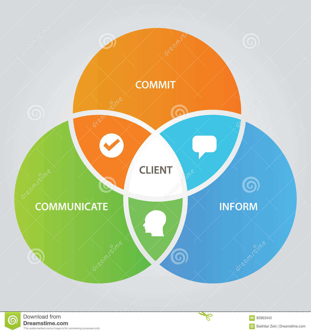 free venn diagram template 2 circles 96 honda civic ecu wiring client relationship business concept of communication with customer three circle overlap stock ...