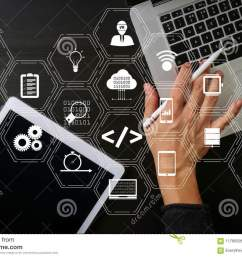 coding software developer work with augmented reality dashboard computer icons of scrum agile development and code fork and versioning with responsive  [ 1300 x 957 Pixel ]