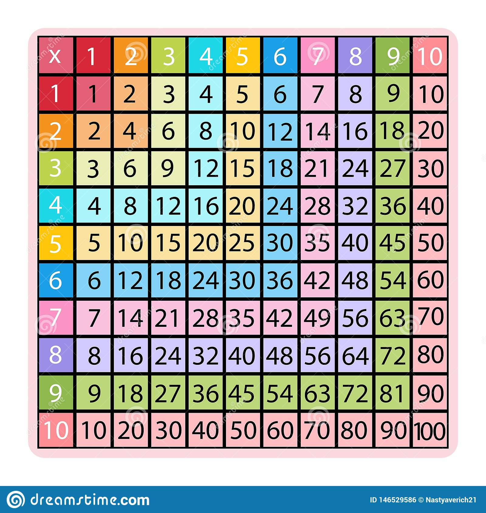 Multiplication Table Number Five Row On School Chalk
