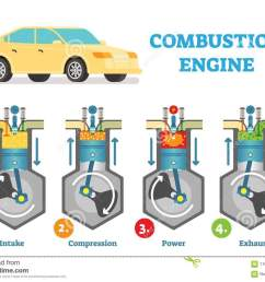 combustion engine technical vector illustration diagram with fuel intake compression explosion and exhaust stages in cylinder  [ 1300 x 990 Pixel ]