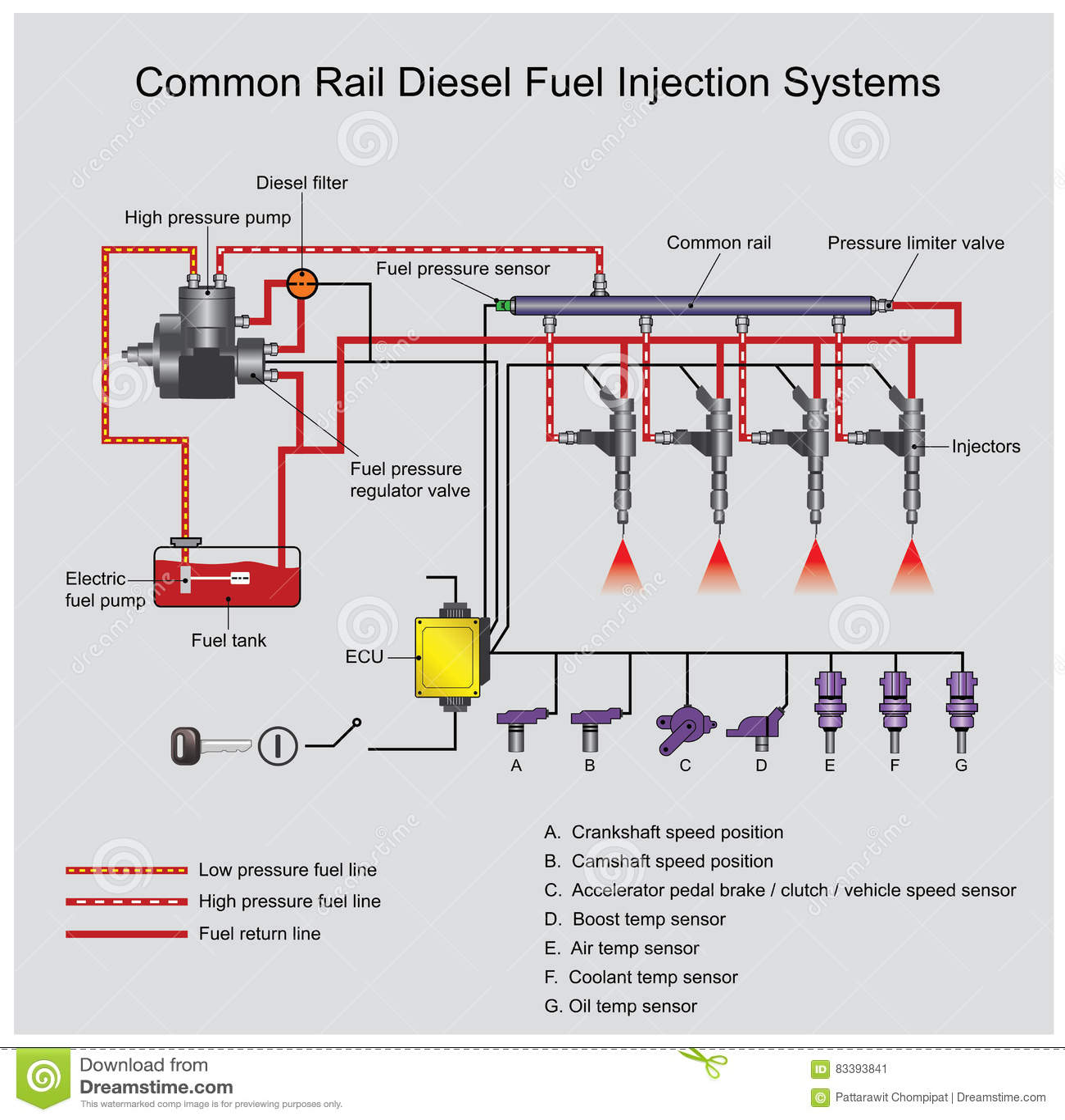 2012 diesel fuel system diagram 1994 dodge dakota wiring 6 4 rail pressure sensor html autos post