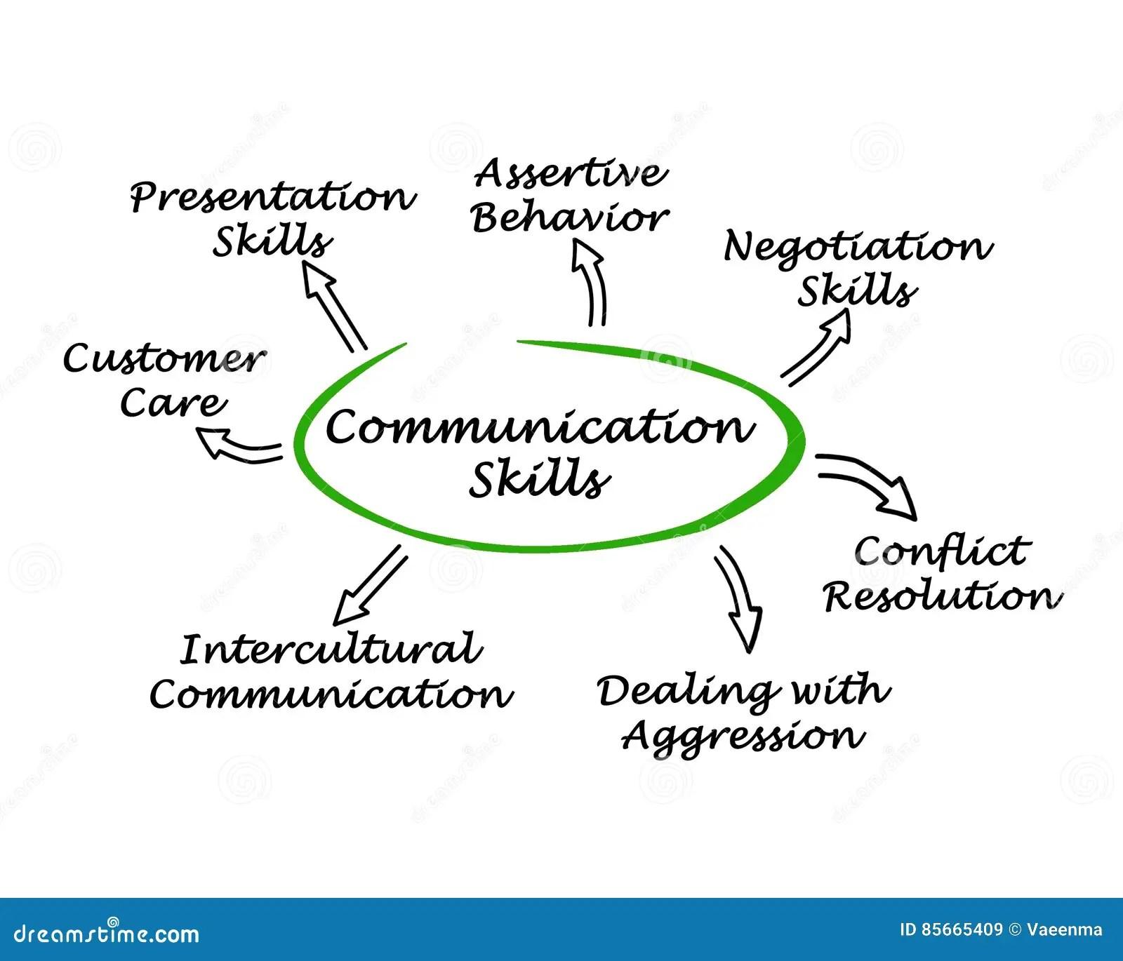Communication Skills Stock Illustration Illustration Of